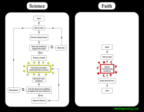 Science vs. Faith (click to make it bigger)